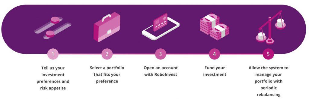 OCBC RoboInvest - Steps to setup